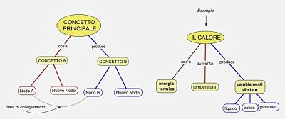 mappe mentali e mappe concettuali