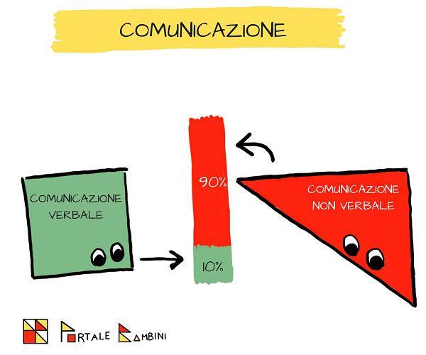 comunicazione non verbale perché è importante