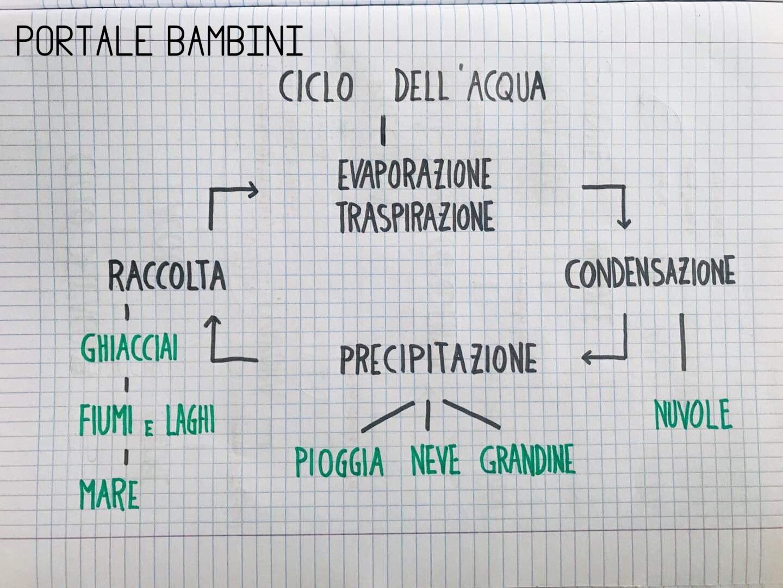 ciclo dell'acqua scuola primaria schema riassunto