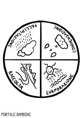 ciclo dell'acqua lavoretto