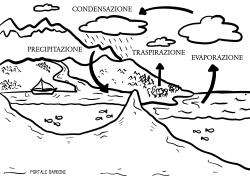 ciclo dell'acqua