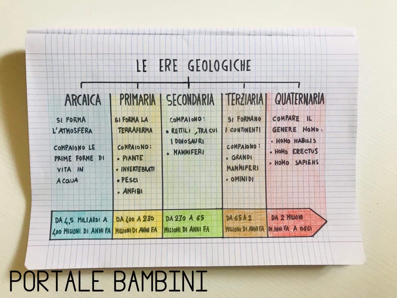 ere geologiche riassunto scuola primaria