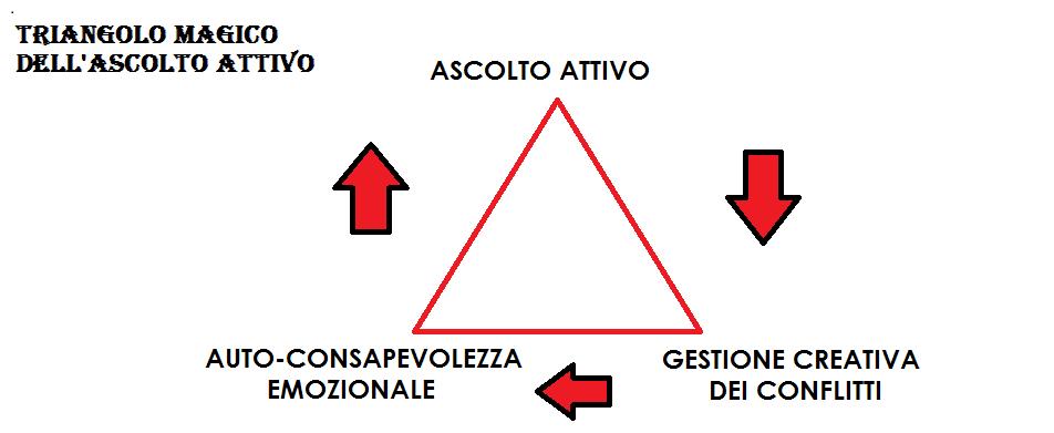 triangolo ascolto attivo