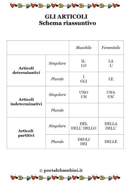 gli articoli partitivi determinativi indeterminativi mappa concettuale schede didattiche scuola primaria